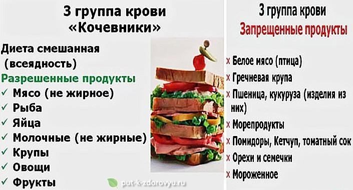 Питание по группе крови 3