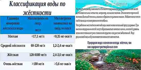 Классификация воды по жесткости