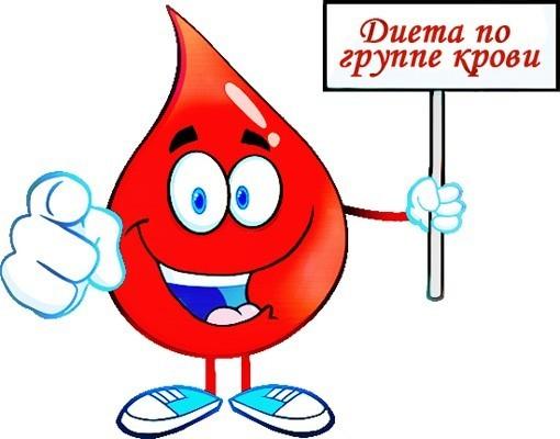 Аватар-Диета по группе крови для здоровья и похудения