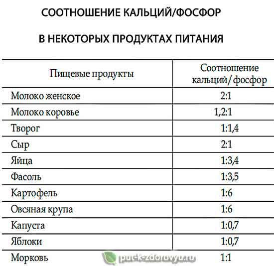 Соотношение кальций-фосфор в часто употребляемых продуктах