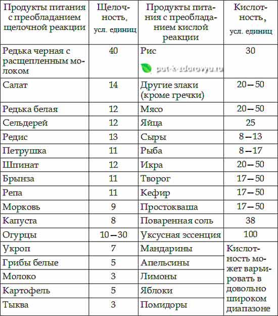Таблица кислотности и щёлочности некоторых продуктов в условных единицах по системе В.В.Караваева-1