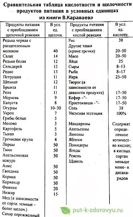 Таблица кислотности и щёлочности продуктов в условных единицах по системе В.В.Караваева
