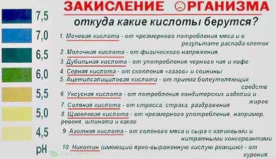 Otchego_zakislyaemsya