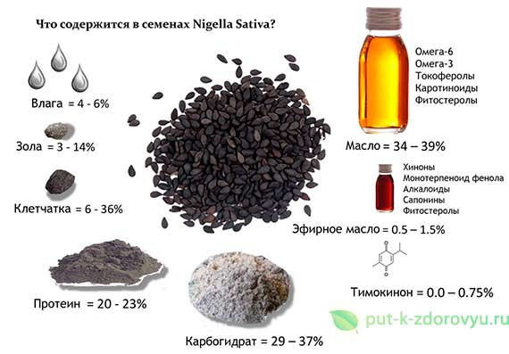 Состав семян чёрного тмина.