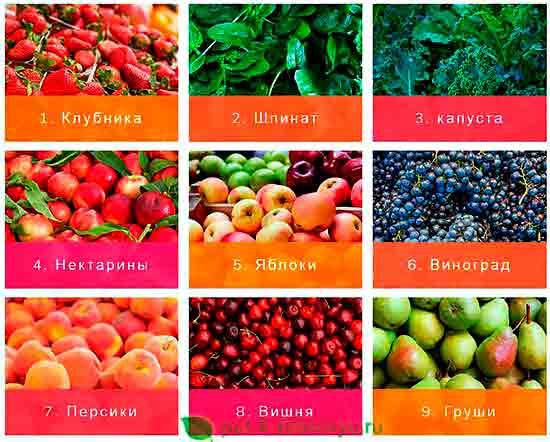 Какие продукты больше всего загрязнены пестицидами?-1