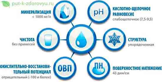 Требования к питьевой воде.