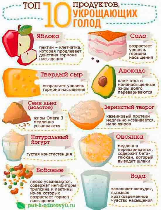Топ-10 продуктов против голода.
