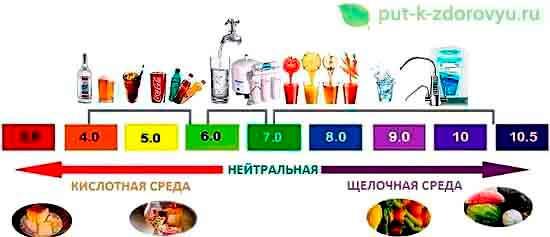 PH_produktov