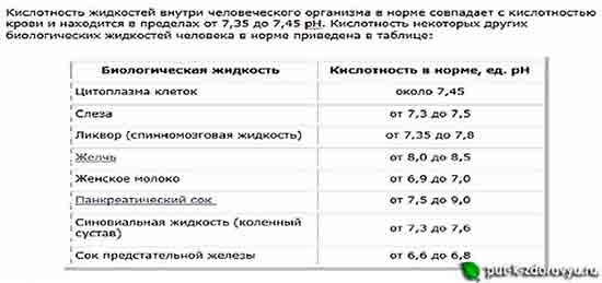 Kislotnost_zhidkostey_biologicheskih_v_tele_cheloveka